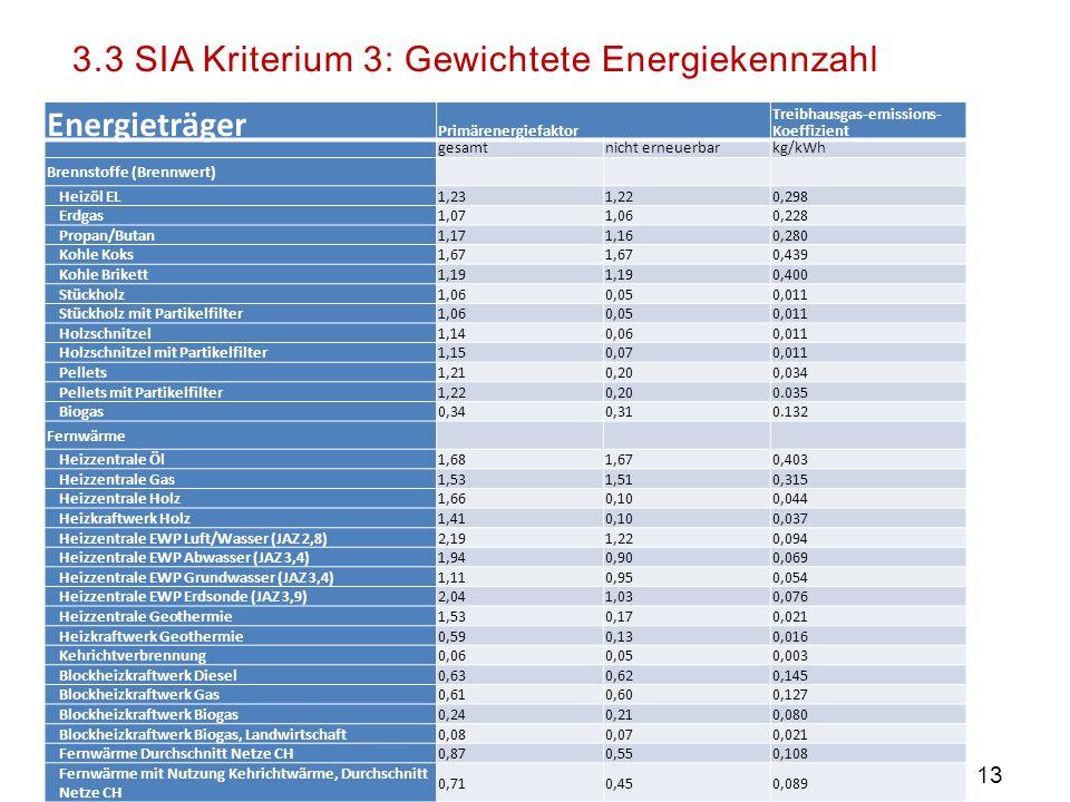 3.3 SIA Kriterium 3: Gewichtete Energiekennzahl Energieträger