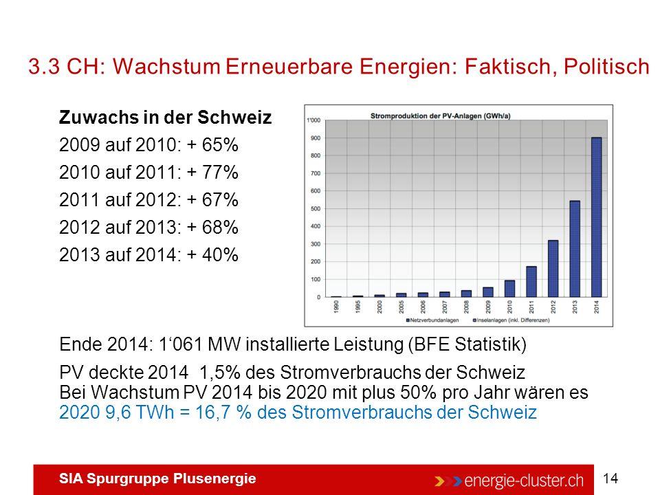 3.3 CH: Wachstum Erneuerbare Energien: Faktisch, Politisch