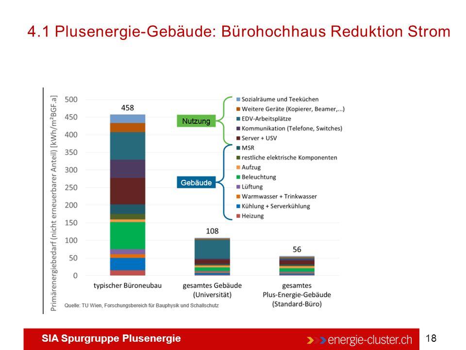 4.1 Plusenergie-Gebäude: Bürohochhaus Reduktion Strom