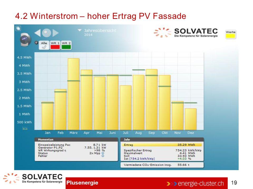4.2 Winterstrom – hoher Ertrag PV Fassade