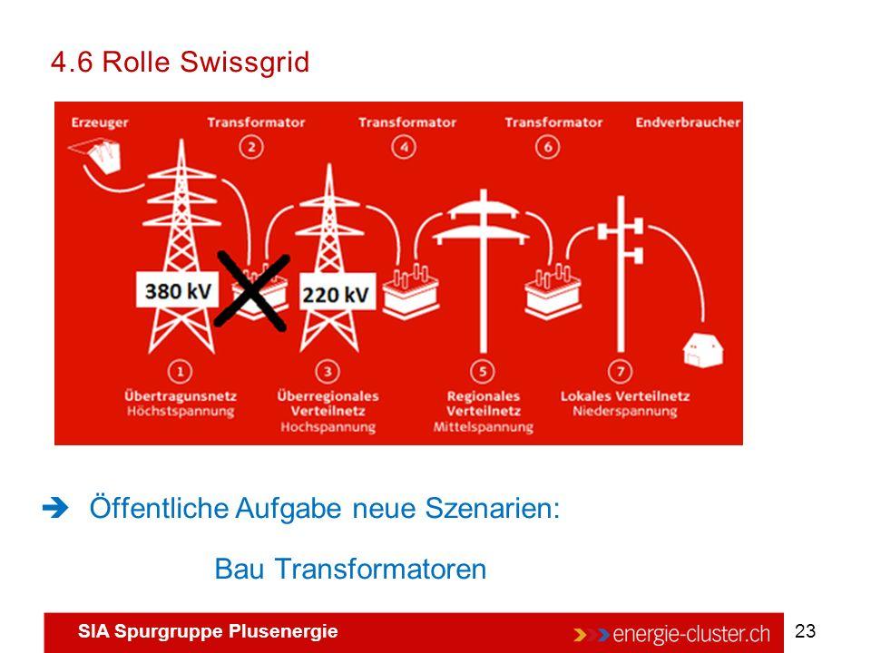 4.6 Rolle Swissgrid Öffentliche Aufgabe neue Szenarien: Bau Transformatoren
