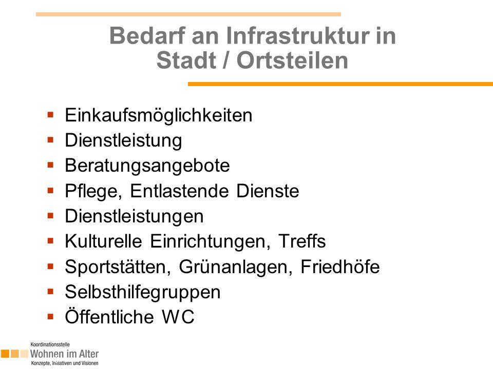 Bedarf an Infrastruktur in Stadt / Ortsteilen