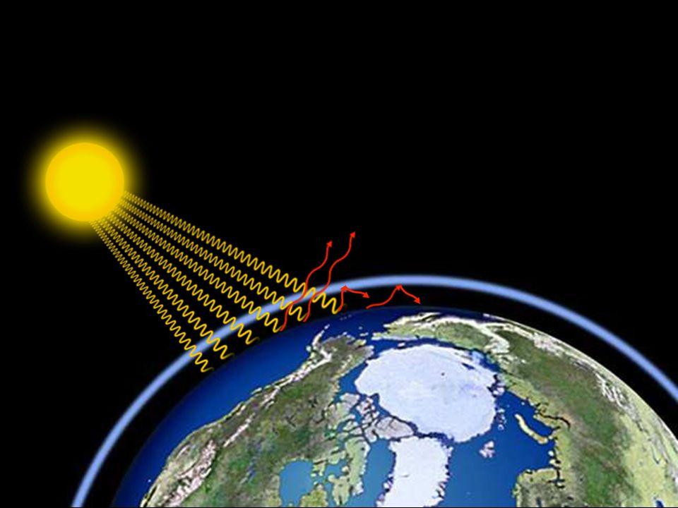 Die Treibhausgase führen dazu, dass die Atmosphäre immer dicker wird