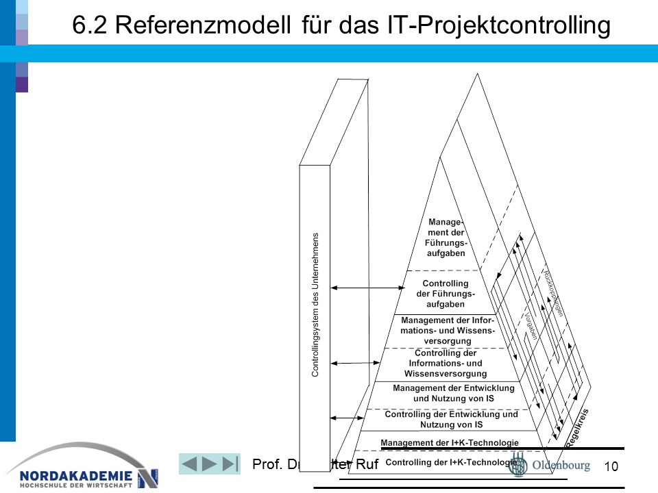 6.2 Referenzmodell für das IT-Projektcontrolling