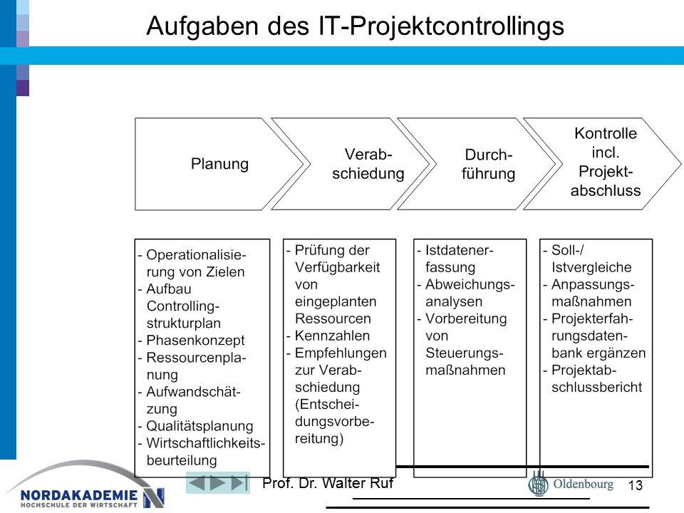 Aufgaben des IT-Projektcontrollings