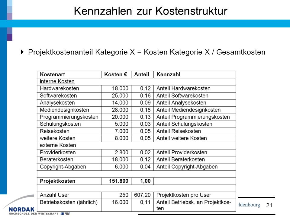 Kennzahlen zur Kostenstruktur