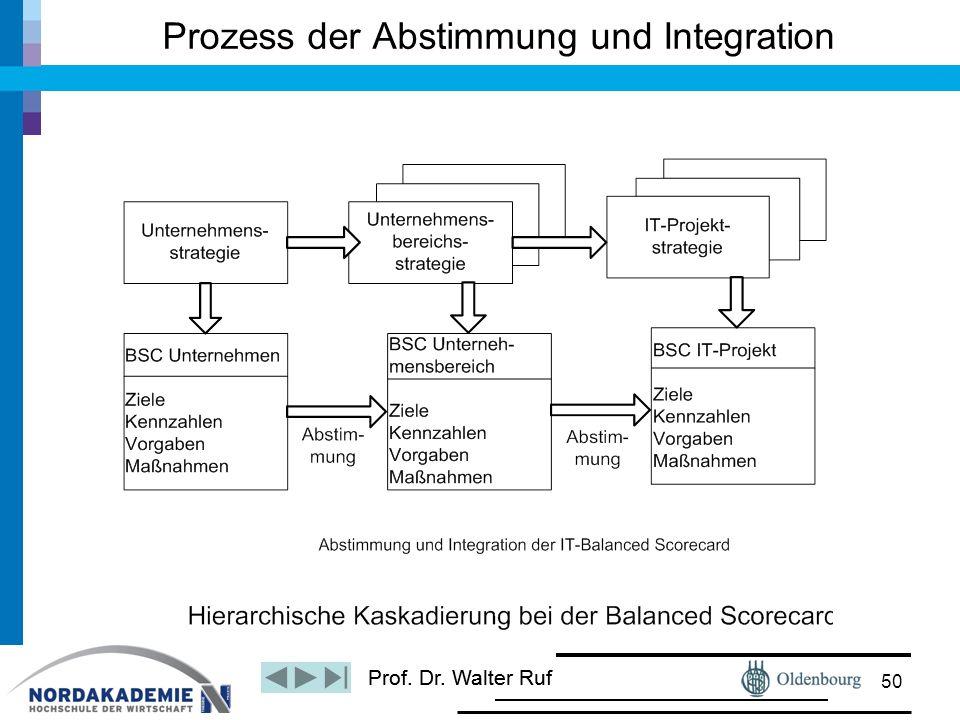 Prozess der Abstimmung und Integration