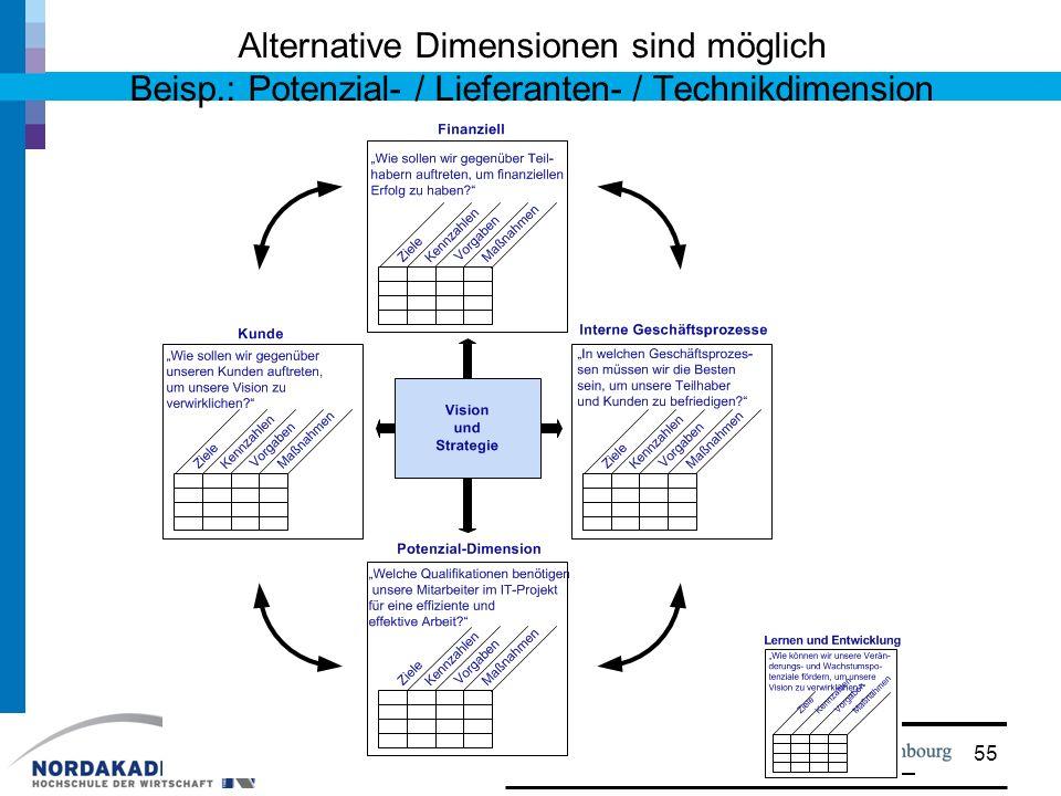 Alternative Dimensionen sind möglich Beisp