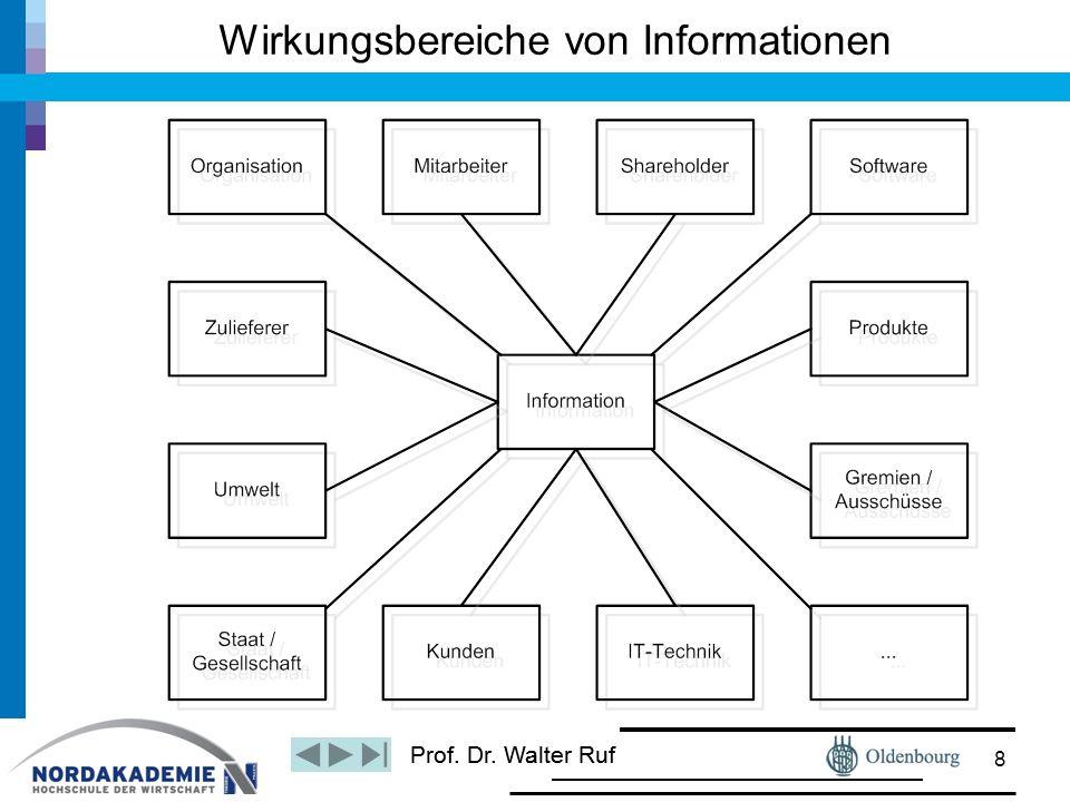 Wirkungsbereiche von Informationen