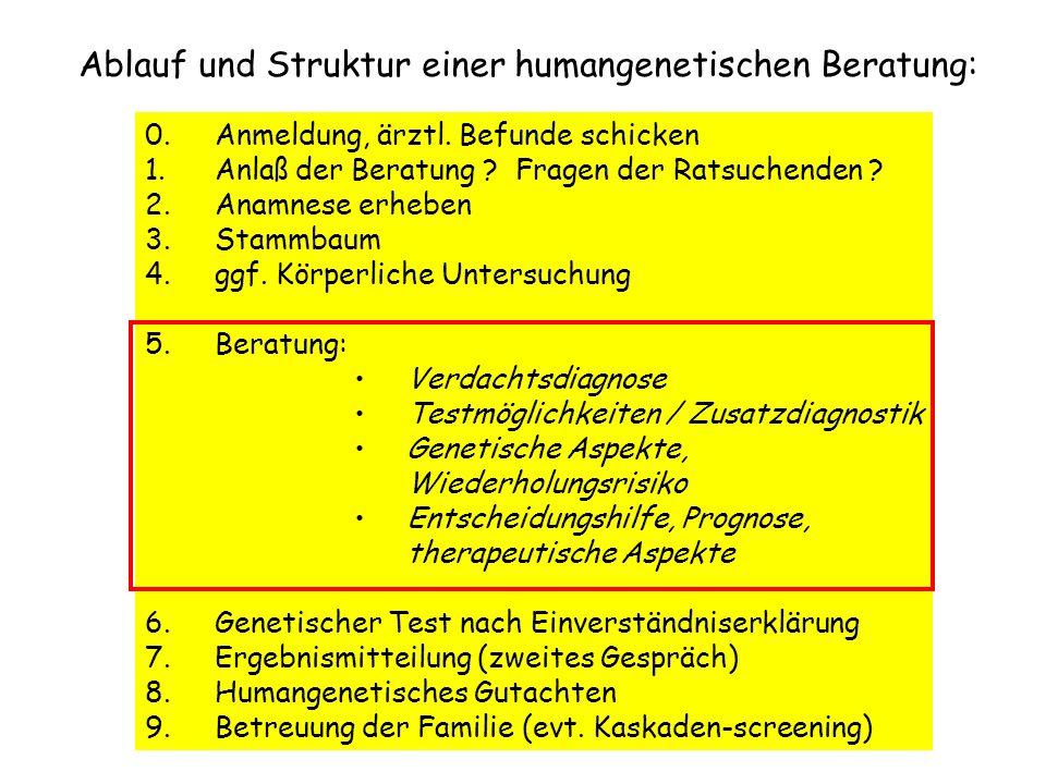 Ablauf und Struktur einer humangenetischen Beratung: