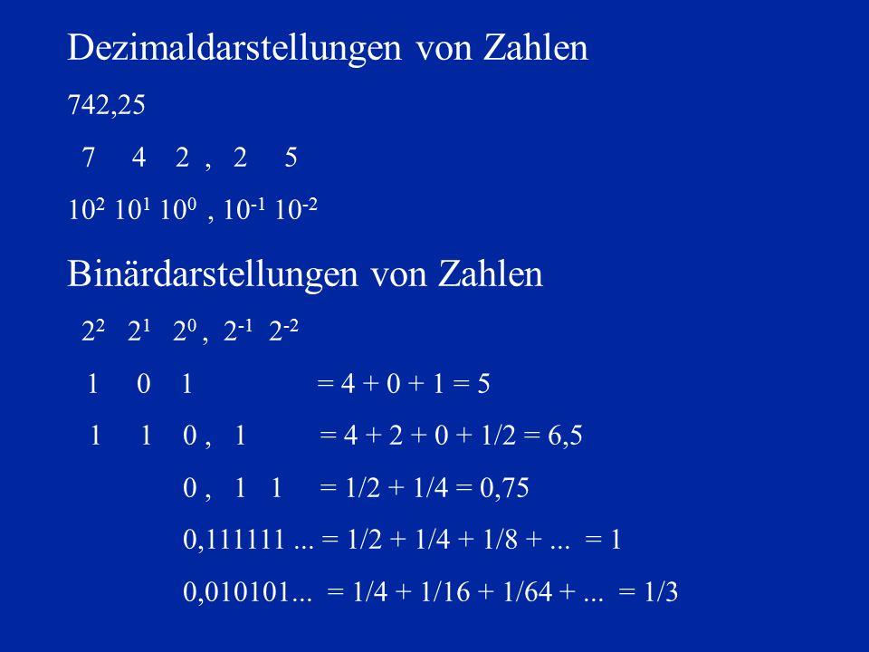 Dezimaldarstellungen von Zahlen