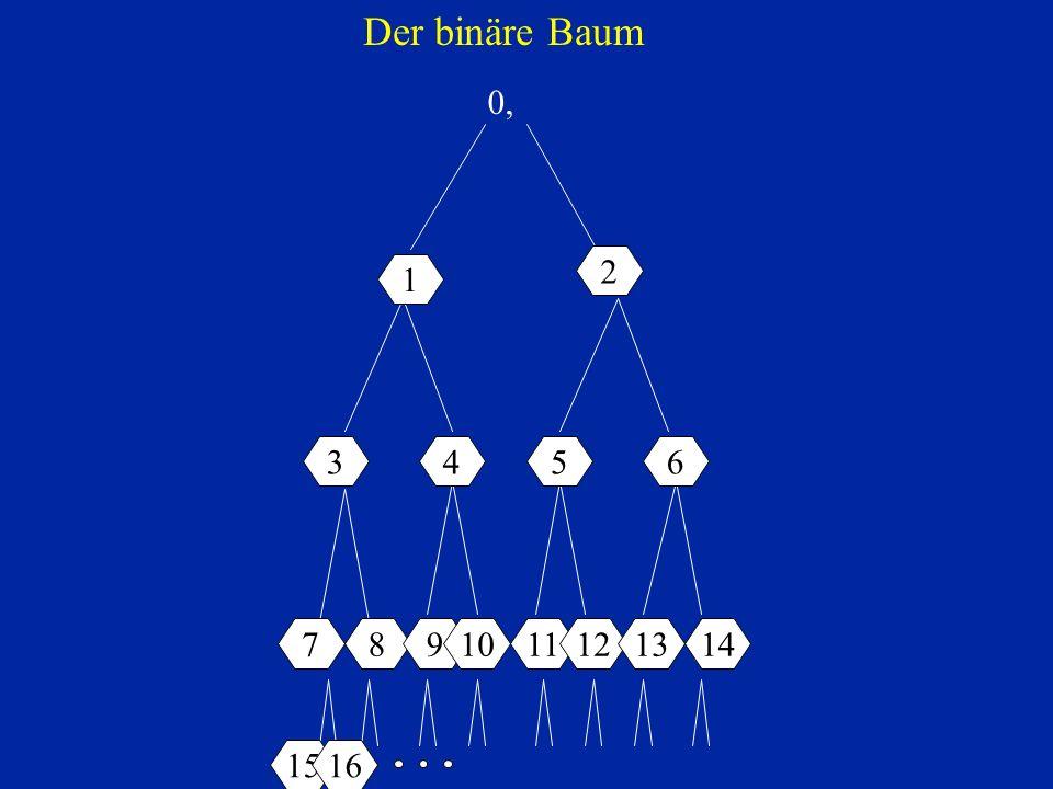 Der binäre Baum 0, 1. 2. 1. 3. 0 1 0 1. 4. 5. 6. 7. 0 1 0 1 0 1 0 1.