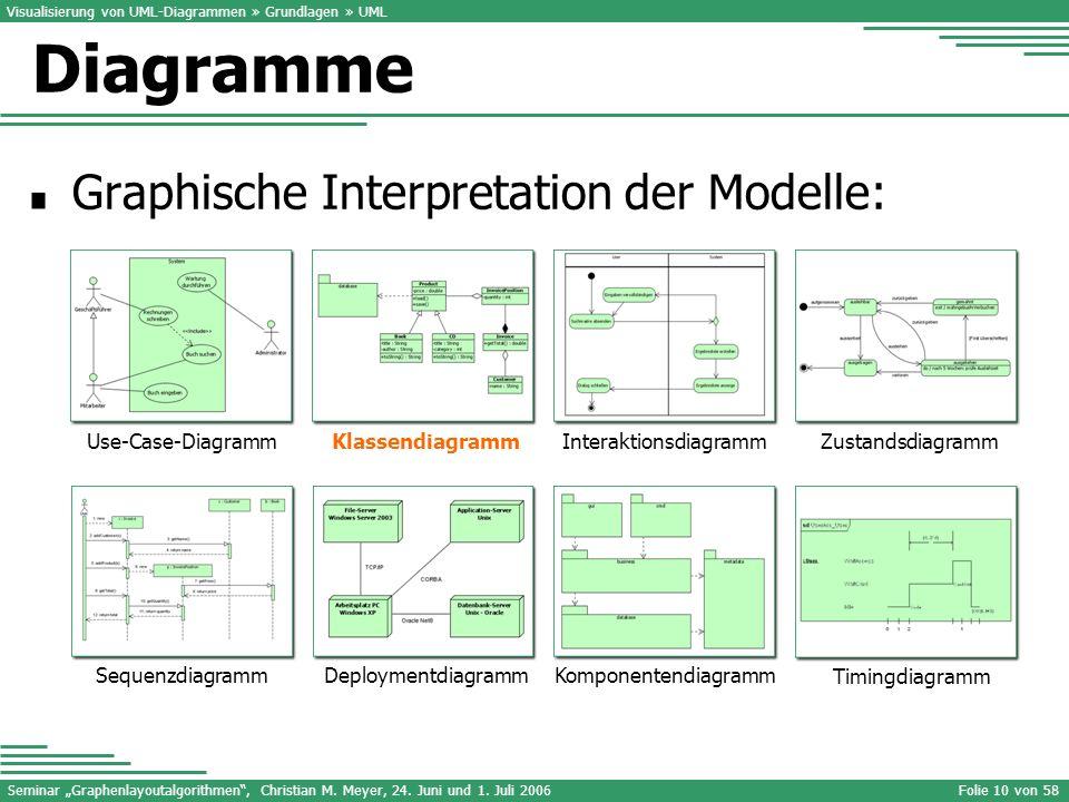 Interaktionsdiagramm