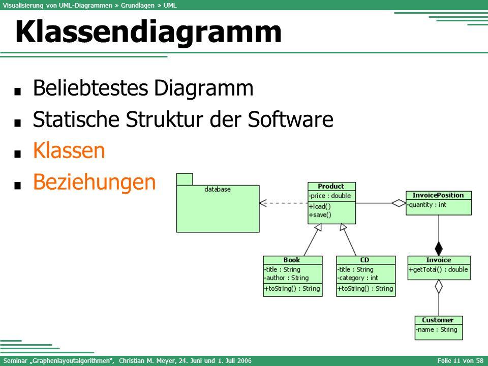 Klassendiagramm Beliebtestes Diagramm Statische Struktur der Software