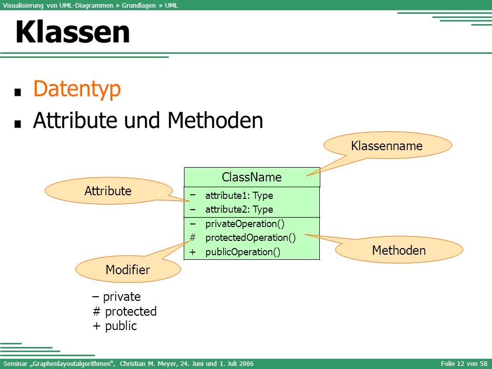 Klassen Datentyp Attribute und Methoden Klassenname ClassName
