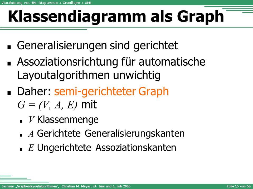 Klassendiagramm als Graph