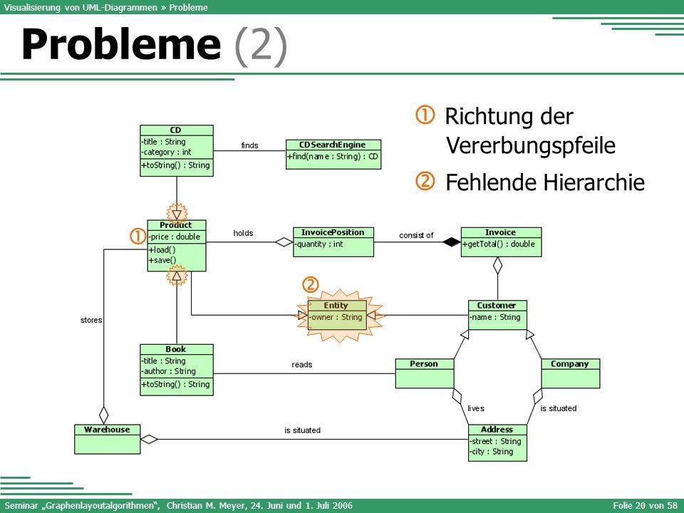 Probleme (2)  Richtung der Vererbungspfeile  Fehlende Hierarchie  