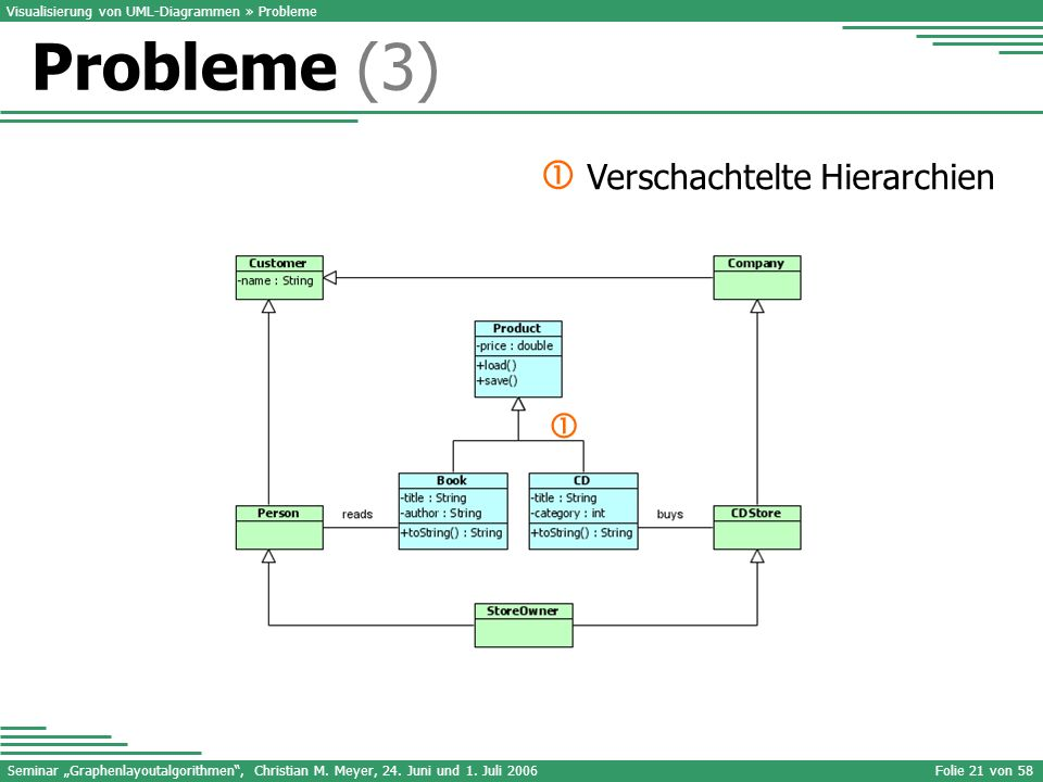 Probleme (3)  Verschachtelte Hierarchien 