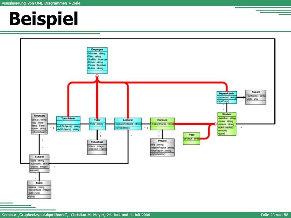 Visualisierung von UML-Diagrammen » Ziele