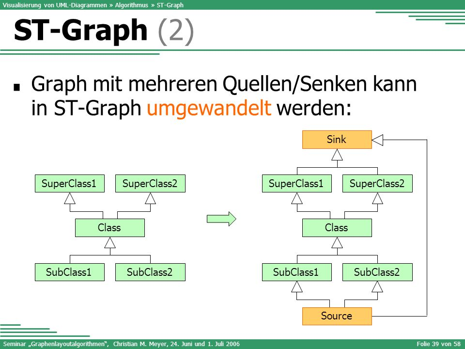 Visualisierung von UML-Diagrammen » Algorithmus » ST-Graph