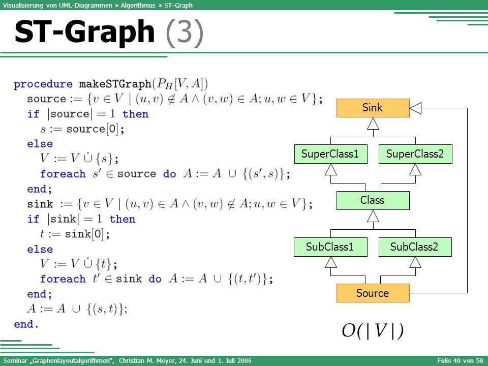 ST-Graph (3) O(|V|) Class SubClass1 SubClass2 Sink SuperClass1