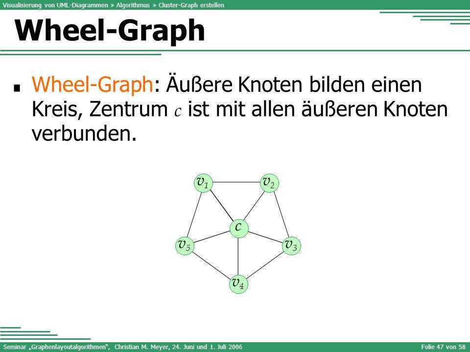Visualisierung von UML-Diagrammen » Algorithmus » Cluster-Graph erstellen