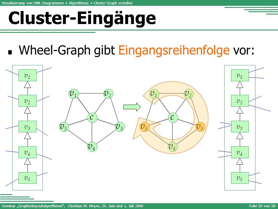 Cluster-Eingänge Wheel-Graph gibt Eingangsreihenfolge vor: v1 v4 v2 v3