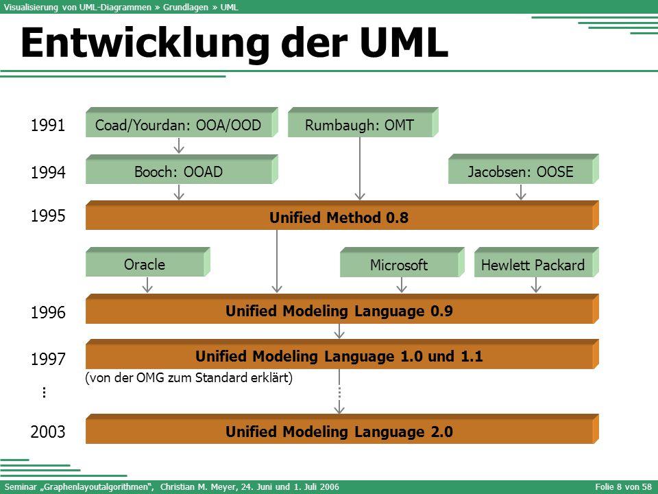 Visualisierung von UML-Diagrammen » Grundlagen » UML
