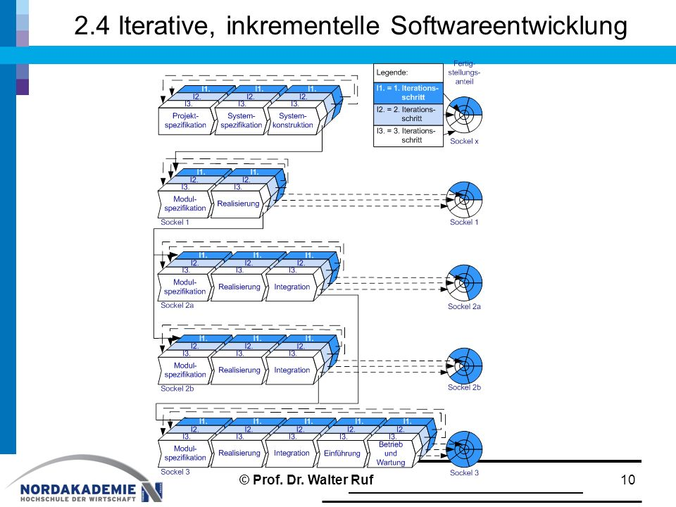 2.4 Iterative, inkrementelle Softwareentwicklung
