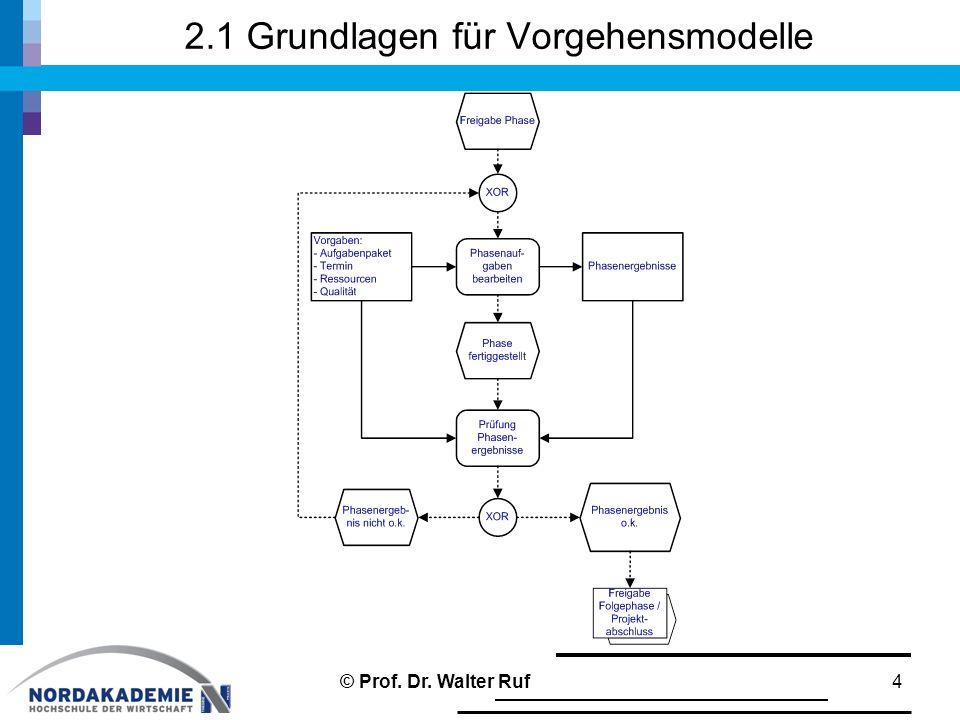 2.1 Grundlagen für Vorgehensmodelle