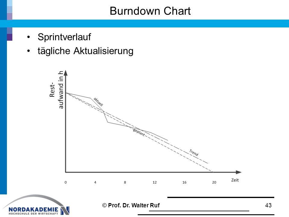 Burndown Chart Sprintverlauf tägliche Aktualisierung