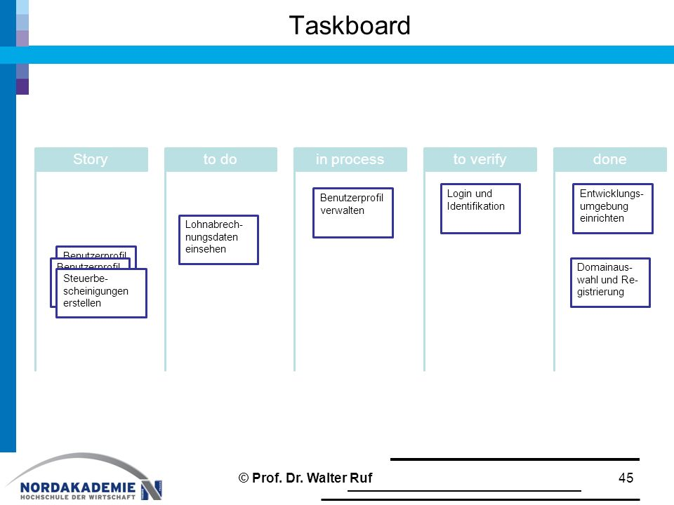 Taskboard Story to do in process to verify done © Prof. Dr. Walter Ruf