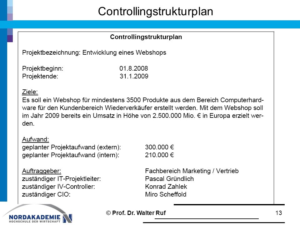 Controllingstrukturplan