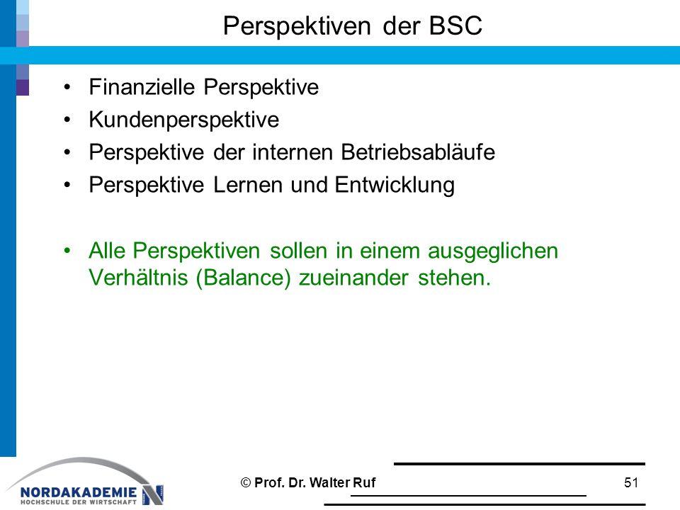 Perspektiven der BSC Finanzielle Perspektive Kundenperspektive