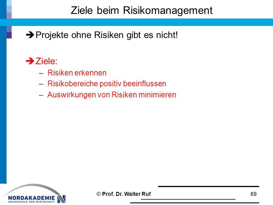 Ziele beim Risikomanagement