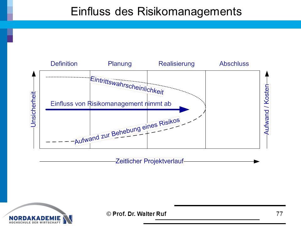 Einfluss des Risikomanagements