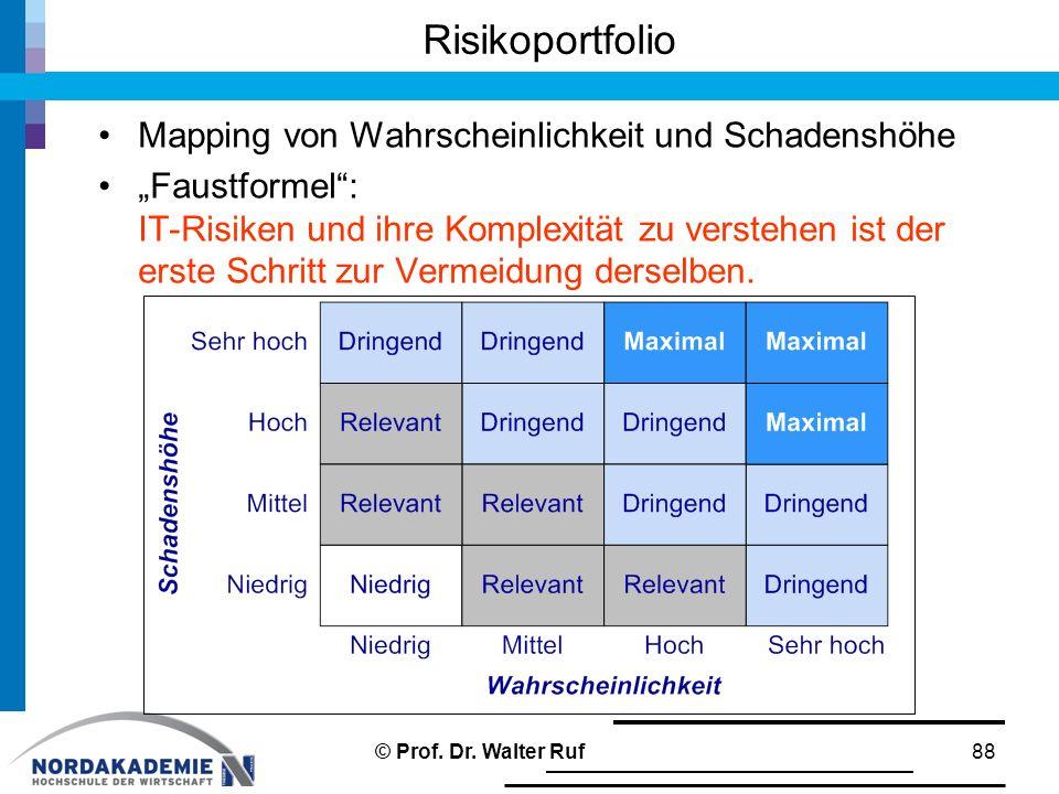 Risikoportfolio Mapping von Wahrscheinlichkeit und Schadenshöhe