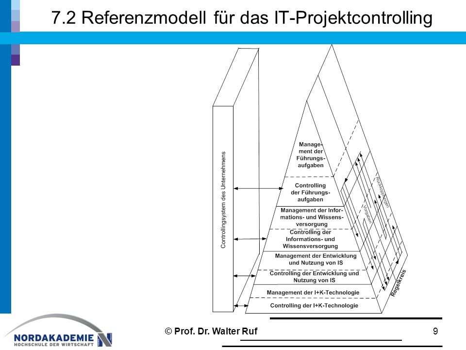 7.2 Referenzmodell für das IT-Projektcontrolling