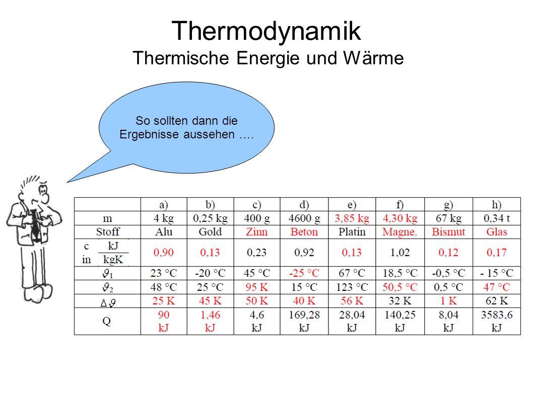 Thermische Energie und Wärme