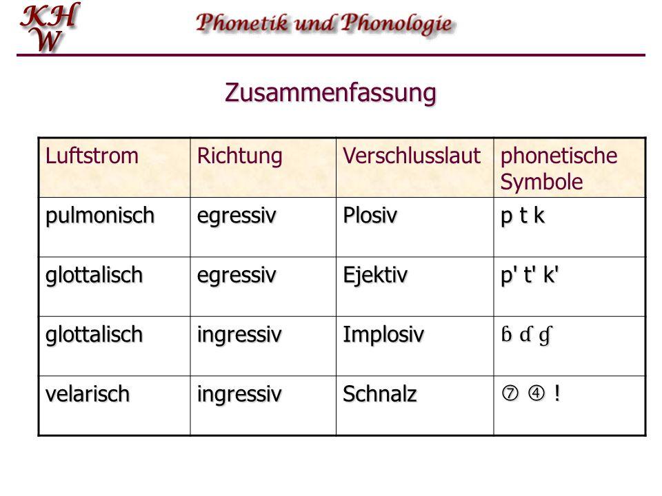 Zusammenfassung Luftstrom Richtung Verschlusslaut phonetische Symbole