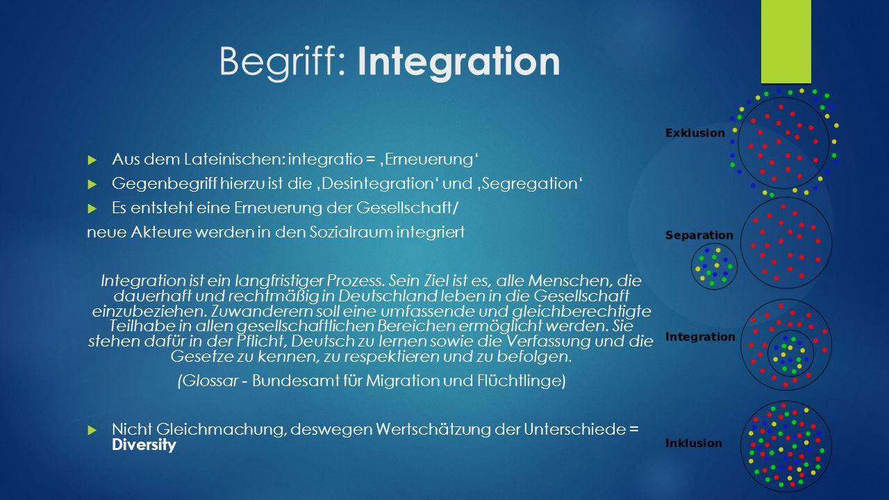 (Glossar - Bundesamt für Migration und Flüchtlinge)