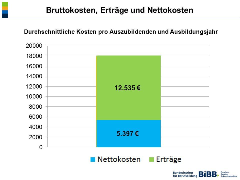 Bruttokosten, Erträge und Nettokosten