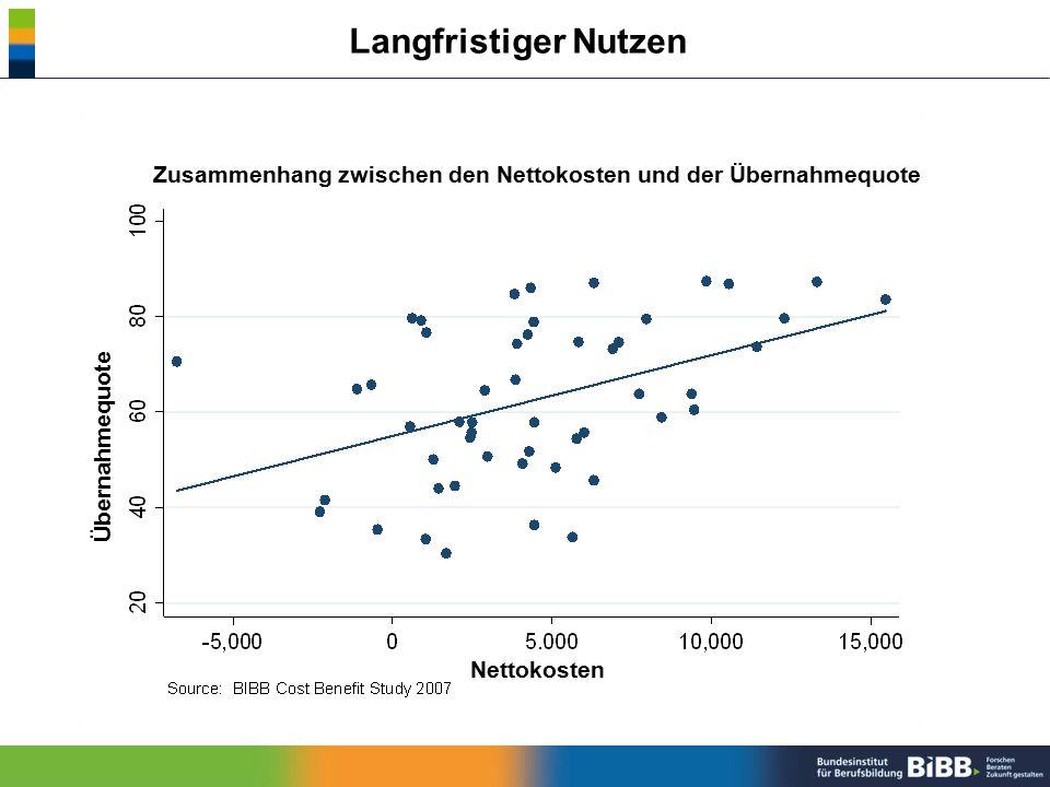 Langfristiger Nutzen Zusammenhang zwischen den Nettokosten und der Übernahmequote. Übernahmequote.