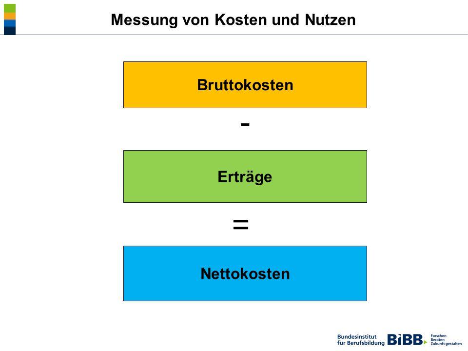 Messung von Kosten und Nutzen