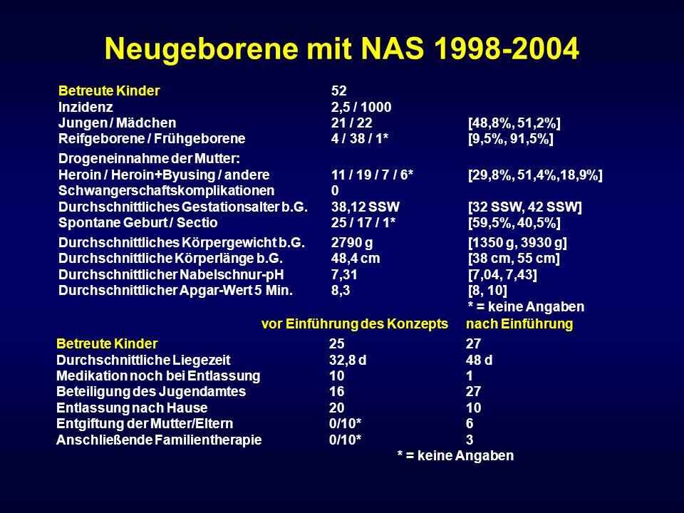 Neugeborene mit NAS 1998-2004 Betreute Kinder 52 Inzidenz 2,5 / 1000