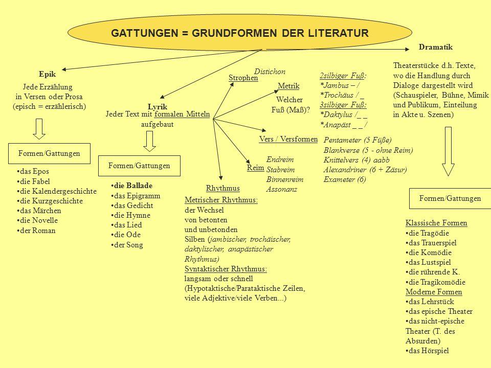 GATTUNGEN = GRUNDFORMEN DER LITERATUR