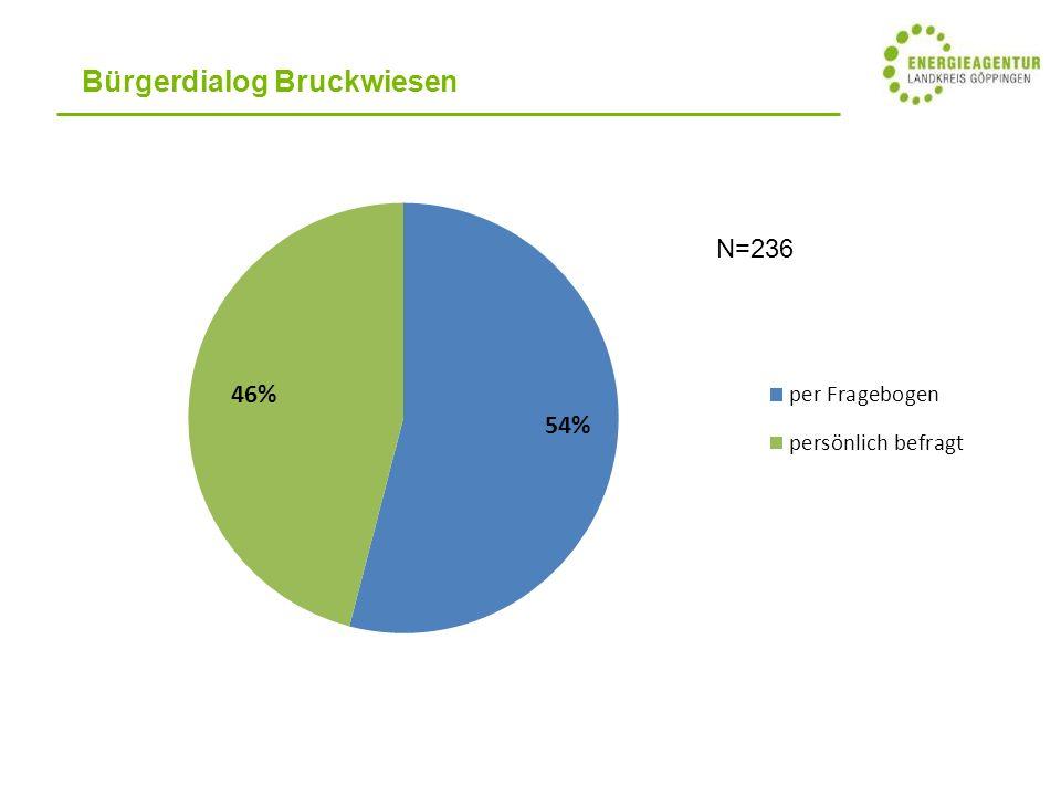 Bürgerdialog Bruckwiesen