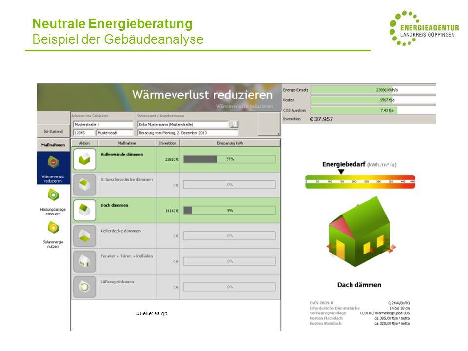 Neutrale Energieberatung Beispiel der Gebäudeanalyse