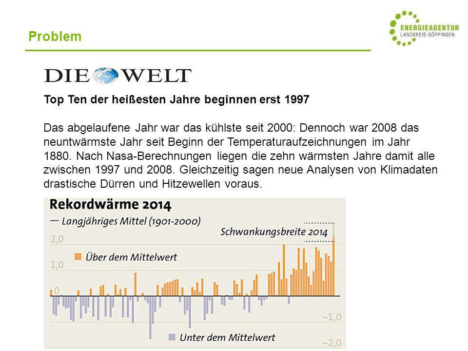 Problem Top Ten der heißesten Jahre beginnen erst 1997