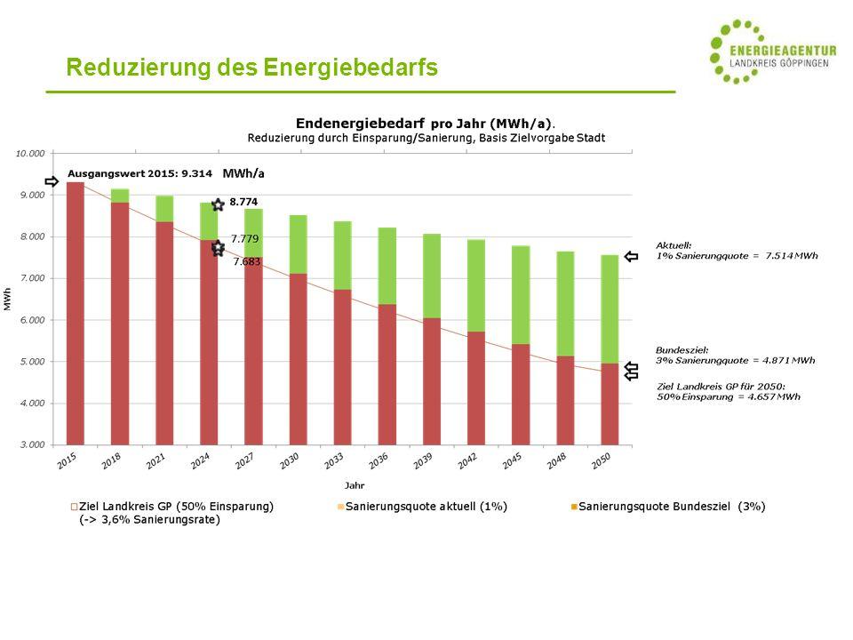 Reduzierung des Energiebedarfs